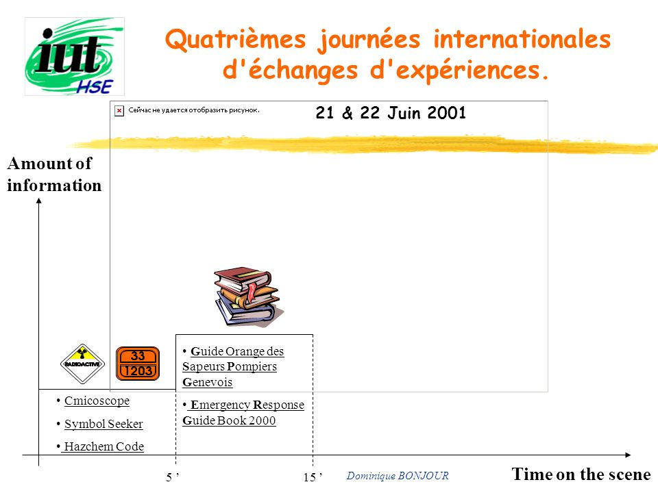 Quatrièmes journées internationales d'échanges d'expériences. 21 & 22 Juin 2001 Time on the scene Amount of information Cmicoscope Symbol Seeker Hazch