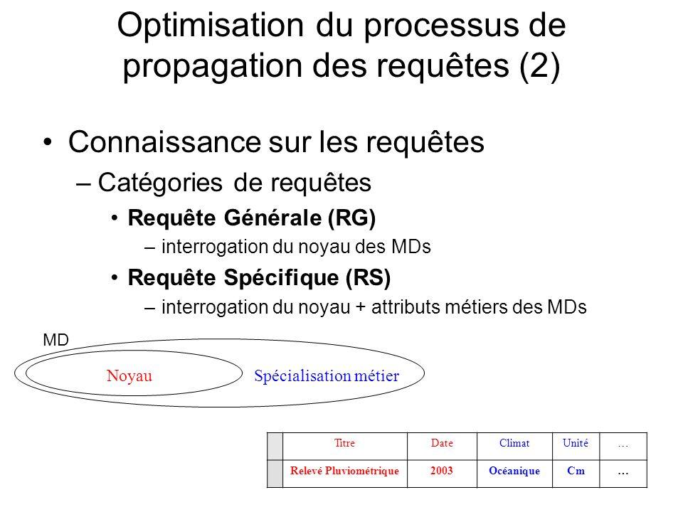 Optimisation du processus de propagation des requêtes (2) Connaissance sur les requêtes –Catégories de requêtes Requête Générale (RG) –interrogation du noyau des MDs Requête Spécifique (RS) –interrogation du noyau + attributs métiers des MDs NoyauSpécialisation métier TitreDateClimatUnité… Relevé Pluviométrique2003OcéaniqueCm… MD
