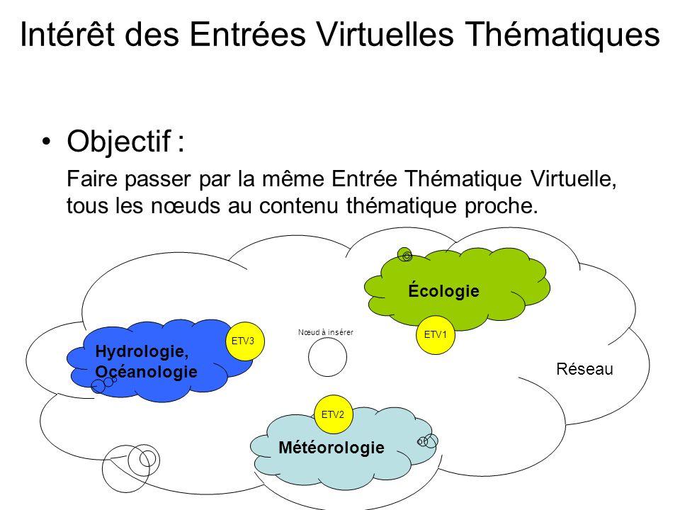 Intérêt des Entrées Virtuelles Thématiques Objectif : Faire passer par la même Entrée Thématique Virtuelle, tous les nœuds au contenu thématique proche.