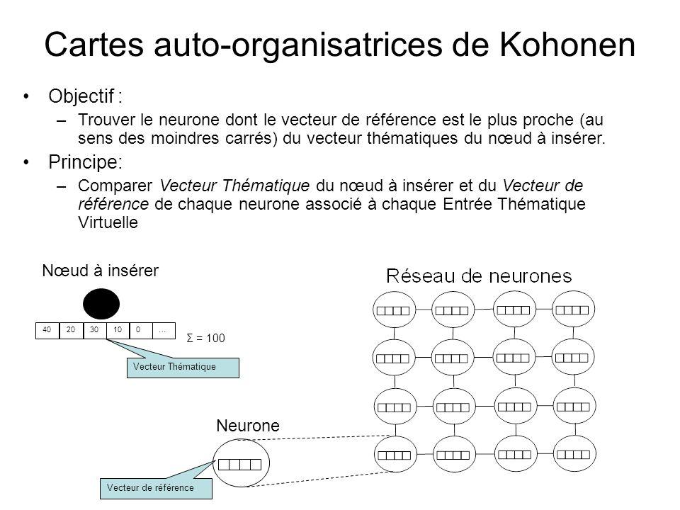 Cartes auto-organisatrices de Kohonen Nœud à insérer 402030100… Neurone Vecteur de référence Vecteur Thématique Objectif : –Trouver le neurone dont le vecteur de référence est le plus proche (au sens des moindres carrés) du vecteur thématiques du nœud à insérer.