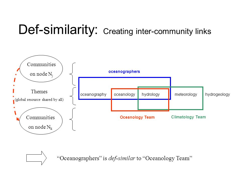 Def-similarity: Creating inter-community links oceanographyoceanologyhydrogeologymeteorologyhydrology oceanographers Climatology Team Oceanology Team Themes (global resource shared by all) Oceanographers is def-similar to Oceanology Team Communities on node N j Communities on node N k
