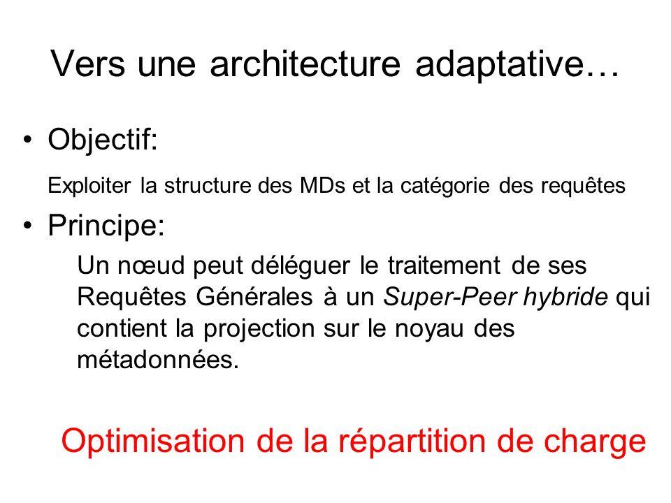 Vers une architecture adaptative… Objectif: Exploiter la structure des MDs et la catégorie des requêtes Principe: Un nœud peut déléguer le traitement de ses Requêtes Générales à un Super-Peer hybride qui contient la projection sur le noyau des métadonnées.