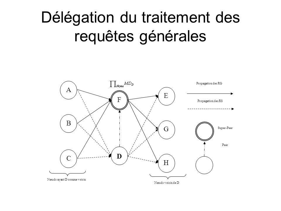 Délégation du traitement des requêtes générales D F H G E Super-Peer Peer C A B Nœuds ayant D comme voisin Nœuds voisin de D Propagation des RG Propagation des RS