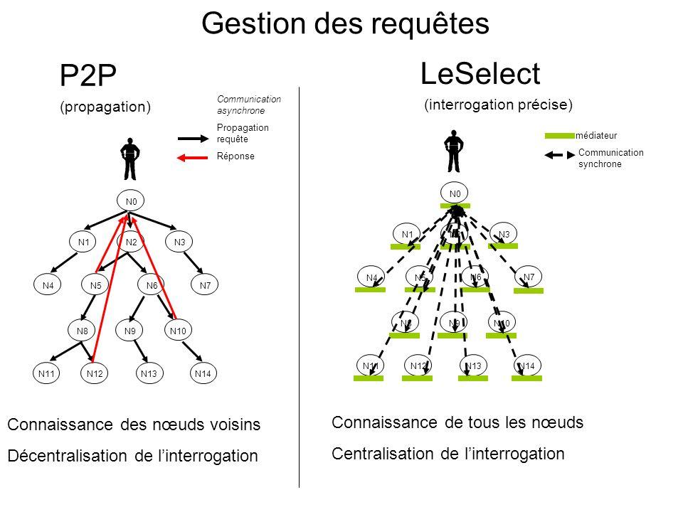 Gestion des requêtes P2P (propagation) LeSelect (interrogation précise) N1N2 N3 N4N5 N6N7 N8N9 N10 N11N12 N13N14 N0 N1N2 N3 N4N5 N6N7 N8N9 N10 N11N12 N13N14 N0 médiateur Communication synchrone Connaissance de tous les nœuds Centralisation de linterrogation Connaissance des nœuds voisins Décentralisation de linterrogation Communication asynchrone Propagation requête Réponse