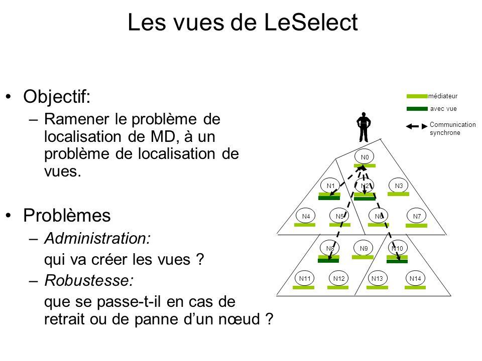 Les vues de LeSelect Objectif: –Ramener le problème de localisation de MD, à un problème de localisation de vues.
