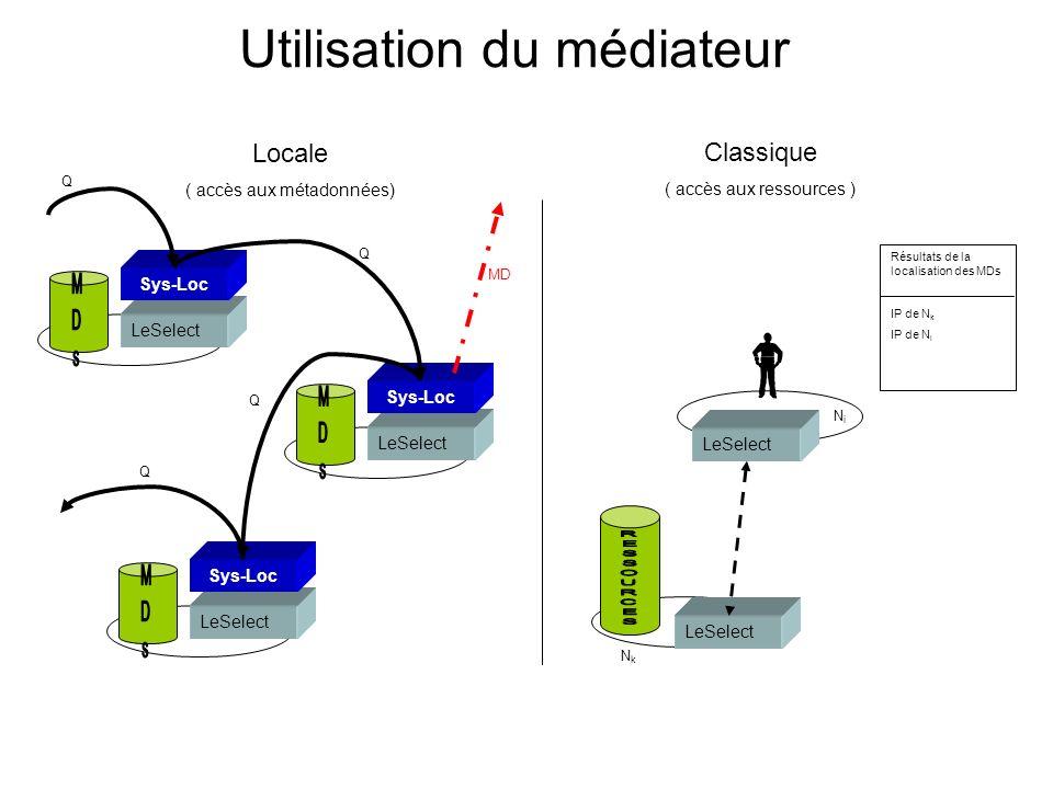 Utilisation du médiateur Locale ( accès aux métadonnées) LeSelect Sys-Loc LeSelect Sys-Loc LeSelect Sys-Loc Q Q Q Q MD Classique ( accès aux ressources ) LeSelect NiNi NkNk Résultats de la localisation des MDs IP de N k IP de N l
