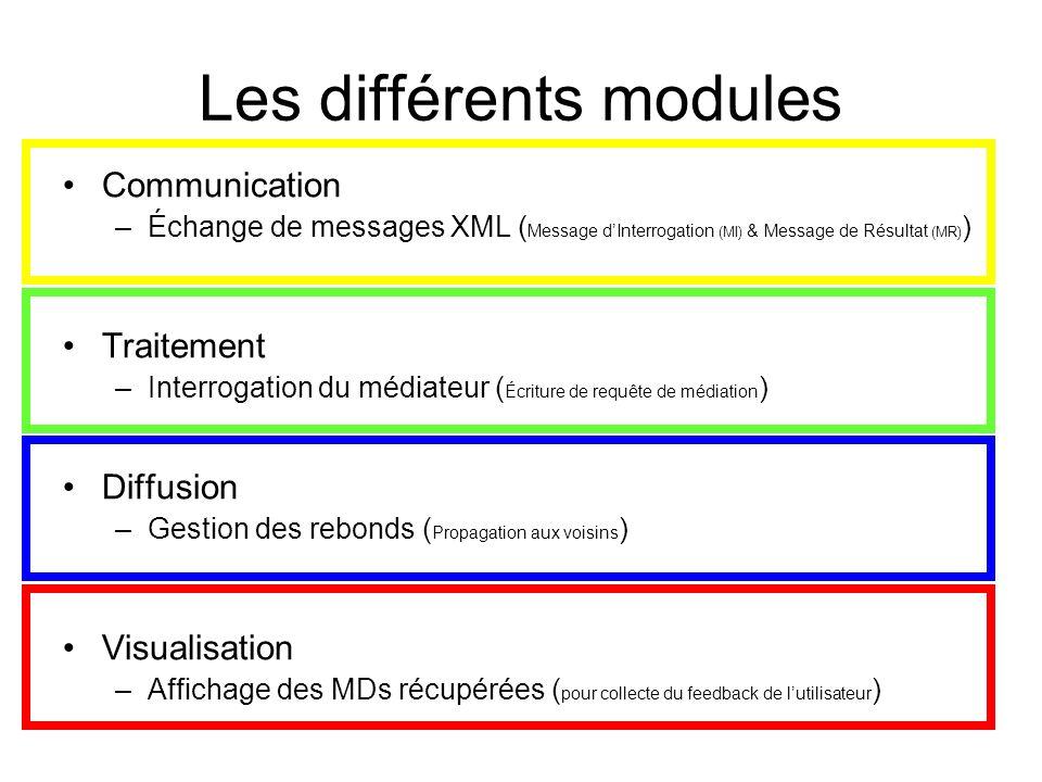 Les différents modules Communication –Échange de messages XML ( Message dInterrogation (MI) & Message de Résultat (MR) ) Traitement –Interrogation du médiateur ( Écriture de requête de médiation ) Diffusion –Gestion des rebonds ( Propagation aux voisins ) Visualisation –Affichage des MDs récupérées ( pour collecte du feedback de lutilisateur )