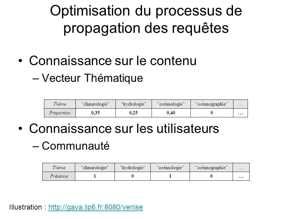 Optimisation du processus de propagation des requêtes Connaissance sur le contenu –Vecteur Thématique Connaissance sur les utilisateurs –Communauté Thèmeclimatologiehydrologieocéanologieocéanographie… Proportion0,350,250,400… Illustration : http://gaya.lip6.fr:8080/venisehttp://gaya.lip6.fr:8080/venise Thèmeclimatologiehydrologieocéanologieocéanographie… Présence1010…