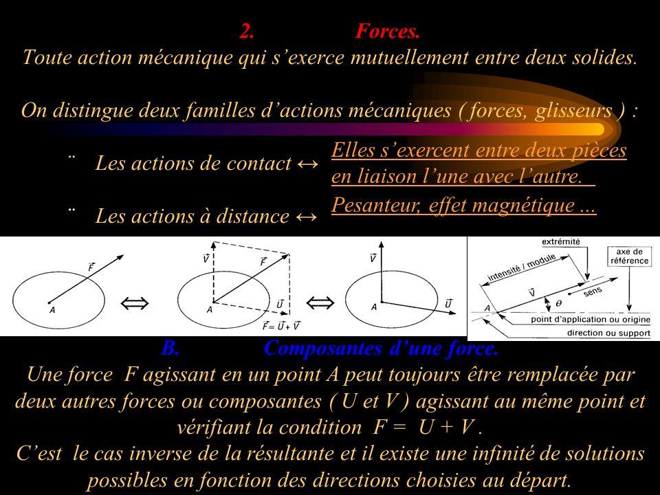 2. Forces. Toute action mécanique qui sexerce mutuellement entre deux solides. On distingue deux familles dactions mécaniques ( forces, glisseurs ) :
