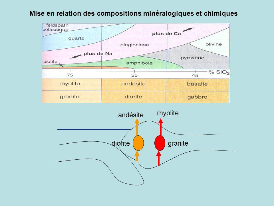 Mise en relation des compositions minéralogiques et chimiques rhyolite andésite granitediorite