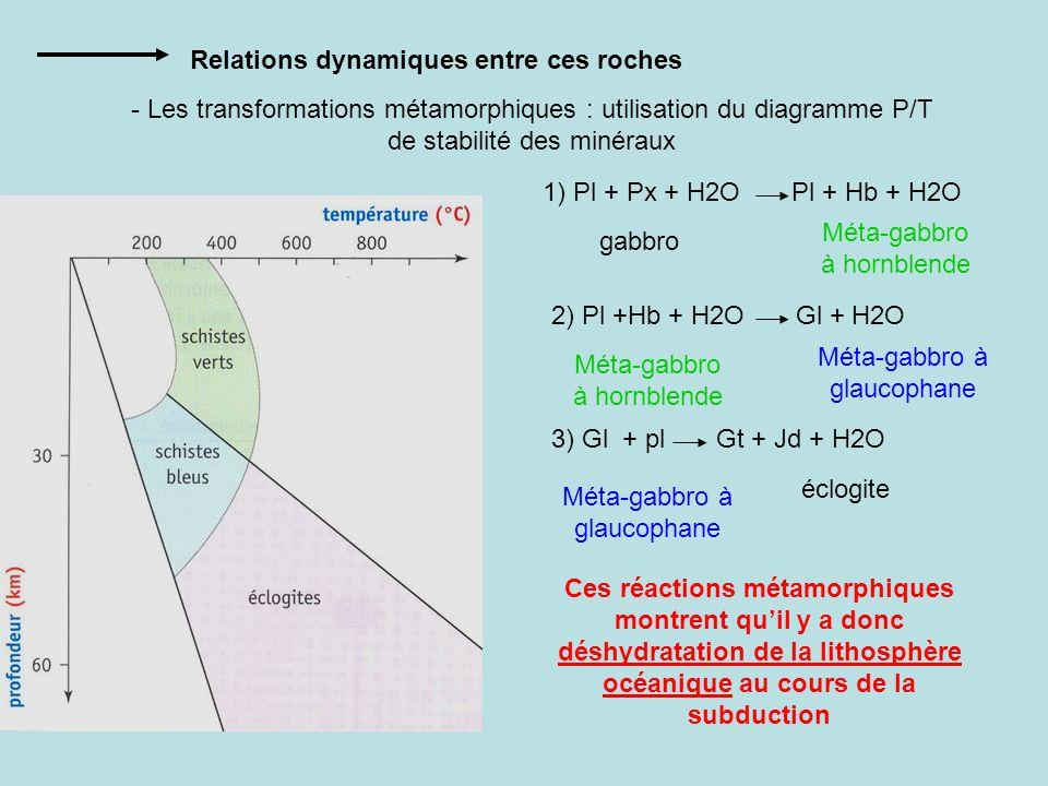 Relations dynamiques entre ces roches - Les transformations métamorphiques : utilisation du diagramme P/T de stabilité des minéraux 1) Pl + Px + H2O P