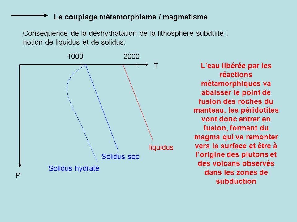 Le couplage métamorphisme / magmatisme Conséquence de la déshydratation de la lithosphère subduite : notion de liquidus et de solidus: P T 10002000 So