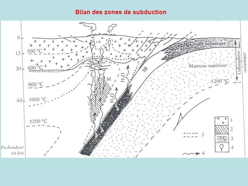 Bilan des zones de subduction