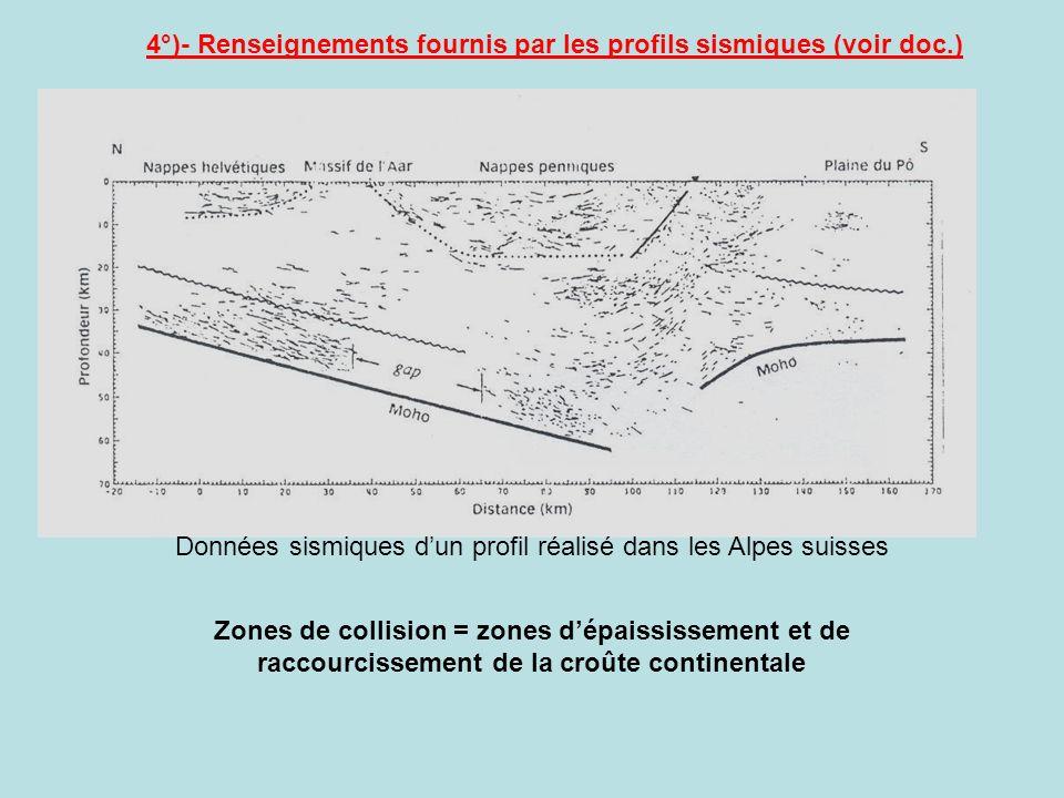 4°)- Renseignements fournis par les profils sismiques (voir doc.) Données sismiques dun profil réalisé dans les Alpes suisses Zones de collision = zon