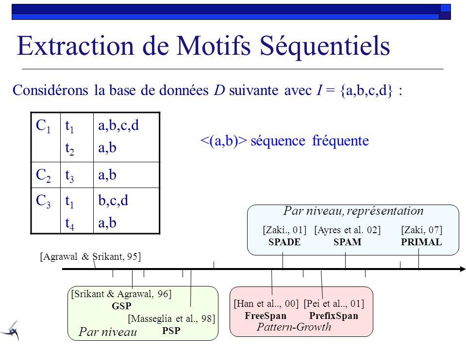 Extraction de Motifs Séquentiels C1C1 t1t2t1t2 a,b,c,d a,b C2C2 t3t3 C3C3 t1t4t1t4 b,c,d a,b Considérons la base de données D suivante avec I = {a,b,c