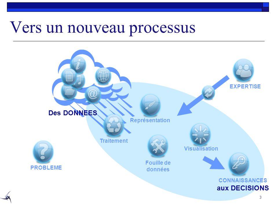 3 PROBLEME Fouille de données CONNAISSANCES aux DECISIONS Visualisation EXPERTISE Des DONNEES Représentation Traitement Vers un nouveau processus