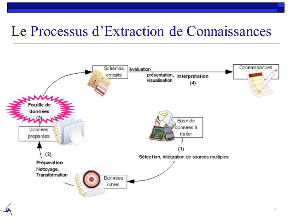 9 Le Processus dExtraction de Connaissances