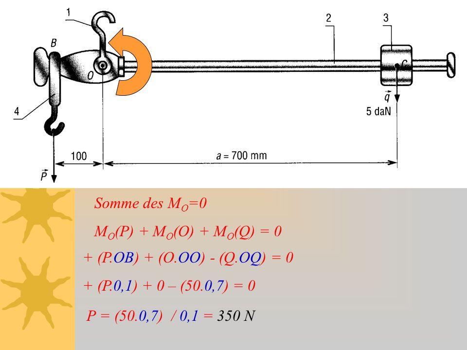 Somme des M O =0 M O (P) + M O (O) + M O (Q) = 0 + (P.OB) + (O.OO) - (Q.OQ) = 0 + (P.0,1) + 0 – (50.0,7) = 0 P = (50.0,7) / 0,1 = 350 N