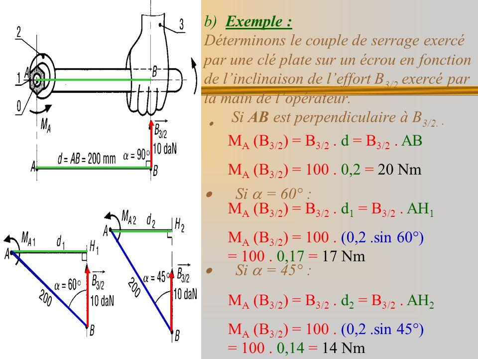 b) Exemple : Déterminons le couple de serrage exercé par une clé plate sur un écrou en fonction de linclinaison de leffort B 3/2 exercé par la main de