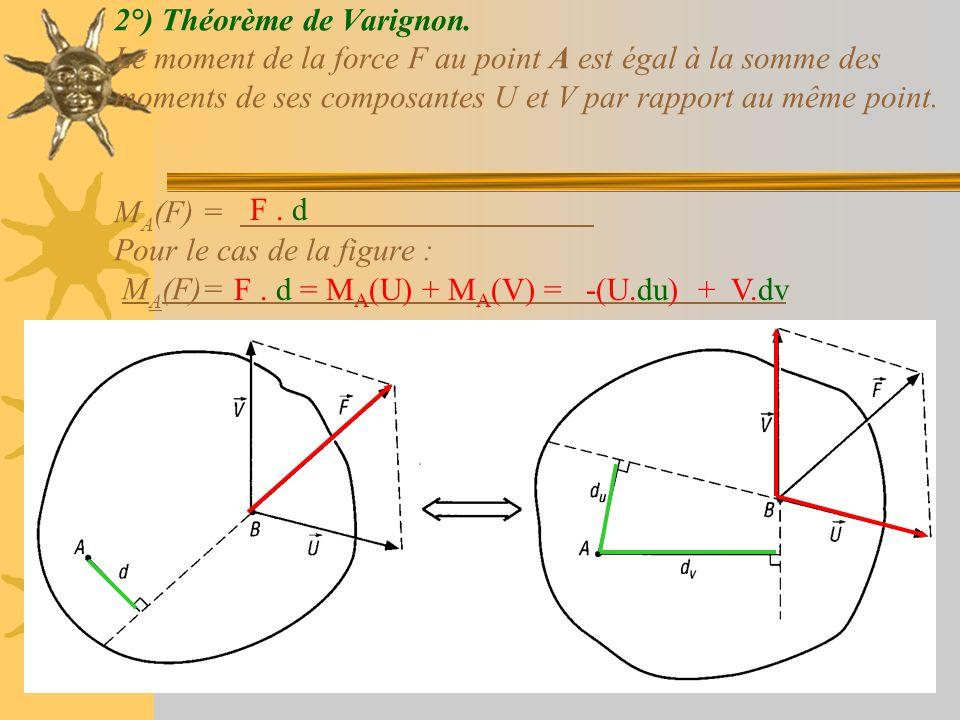 2°) Théorème de Varignon. Le moment de la force F au point A est égal à la somme des moments de ses composantes U et V par rapport au même point. M A