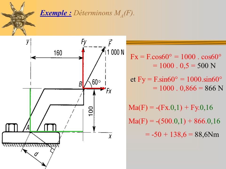 Exemple : Déterminons M A (F). Fx = F.cos60° = 1000. cos60° = 1000. 0,5 = 500 N et Fy = F.sin60° = 1000.sin60° = 1000. 0,866 = 866 N Ma(F) = -(Fx.0,1)