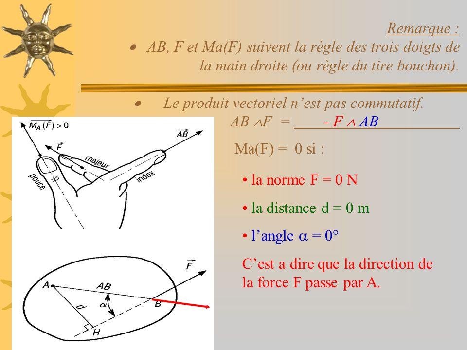 Remarque : AB, F et Ma(F) suivent la règle des trois doigts de la main droite (ou règle du tire bouchon). Le produit vectoriel nest pas commutatif. AB