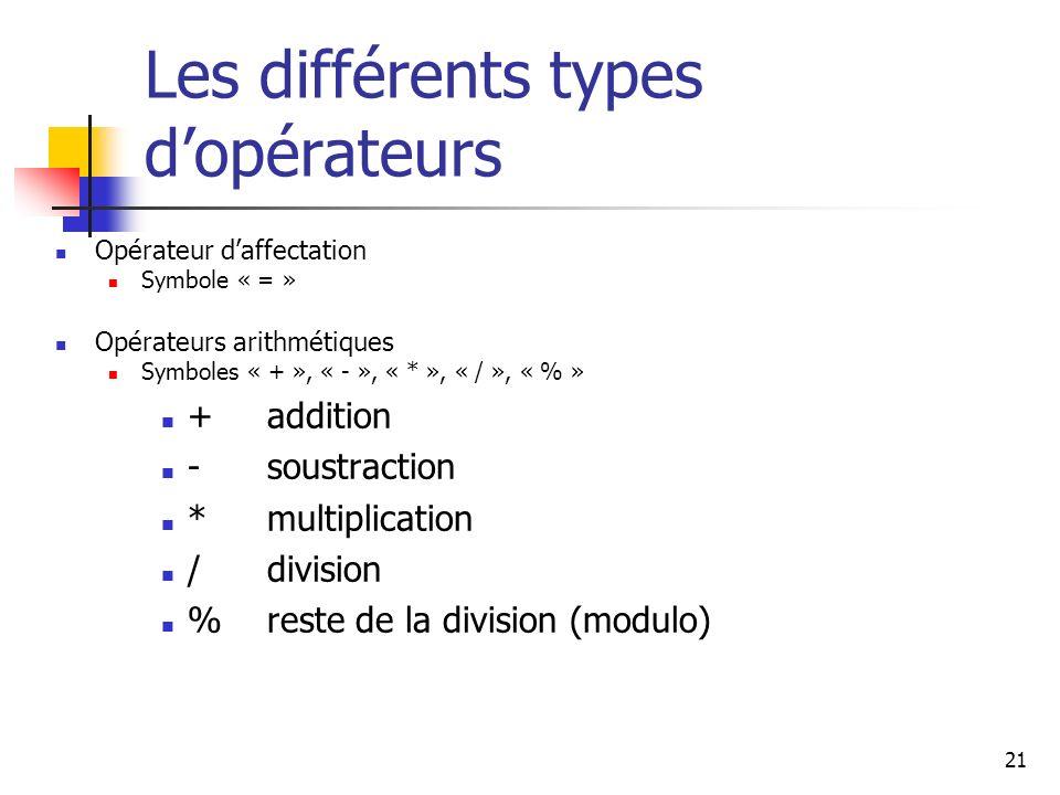 21 Les différents types dopérateurs Opérateur daffectation Symbole « = » Opérateurs arithmétiques Symboles « + », « - », « * », « / », « % » + addition - soustraction * multiplication / division % reste de la division (modulo)