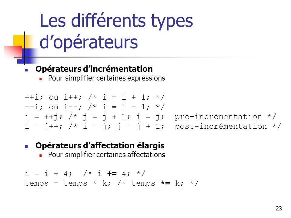 23 Les différents types dopérateurs Opérateurs dincrémentation Pour simplifier certaines expressions ++i; ou i++; /* i = i + 1; */ --i; ou i--; /* i = i - 1; */ i = ++j; /* j = j + 1; i = j; pré-incrémentation */ i = j++; /* i = j; j = j + 1; post-incrémentation */ Opérateurs daffectation élargis Pour simplifier certaines affectations i = i + 4; /* i += 4; */ temps = temps * k; /* temps *= k; */