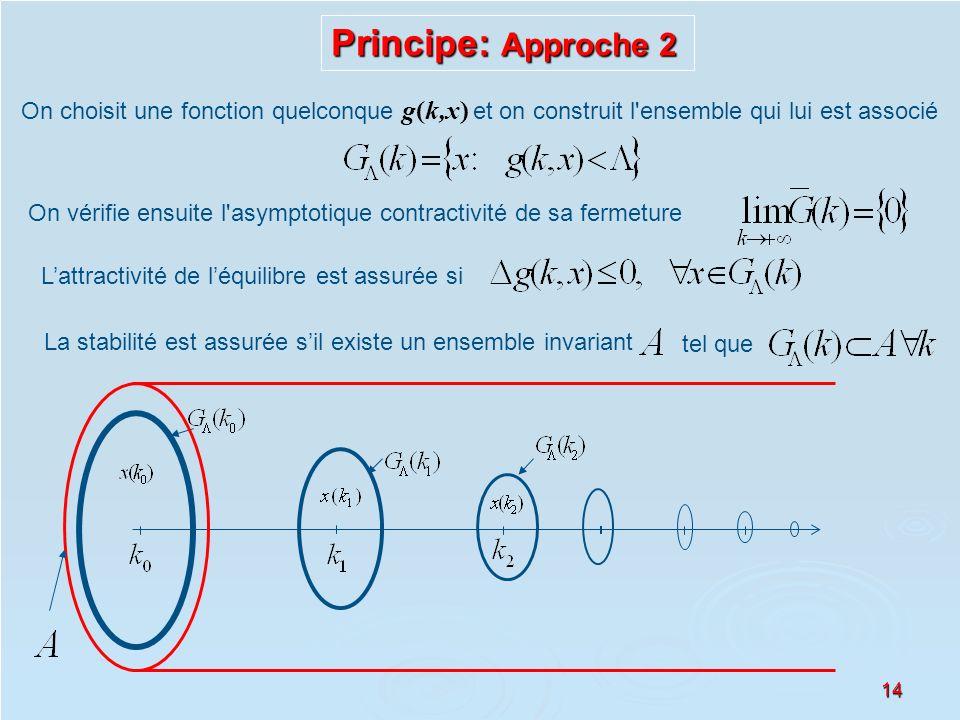 14 Principe: Approche 2 On choisit une fonction quelconque g(k,x) et on construit l'ensemble qui lui est associé Lattractivité de léquilibre est assur