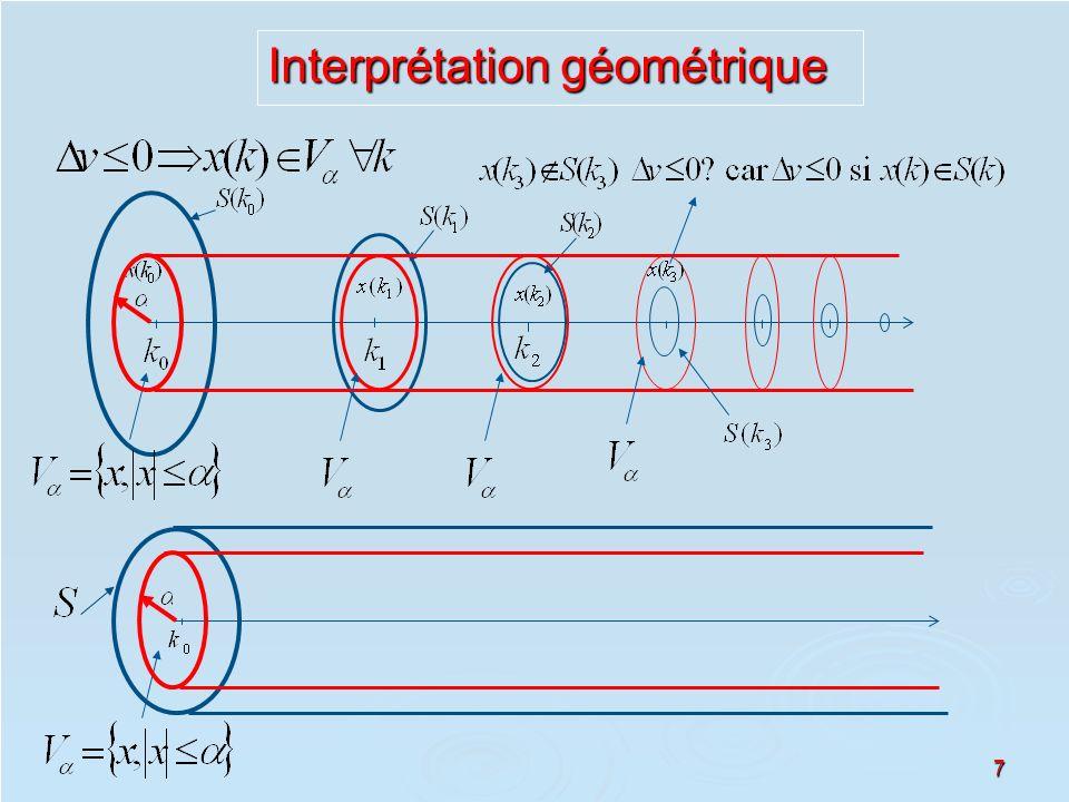 7 Interprétation géométrique