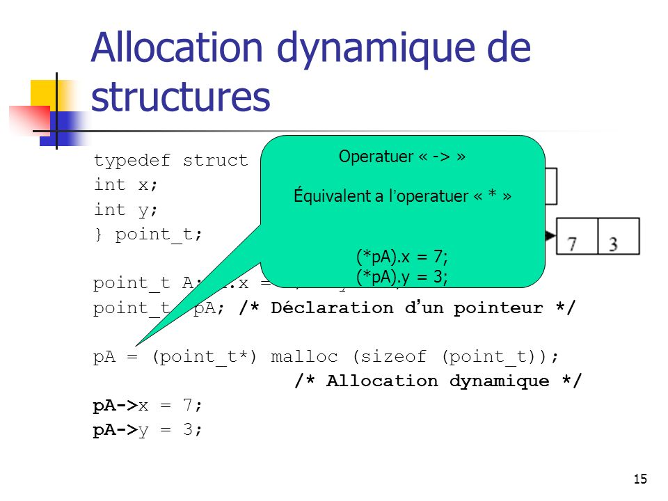 15 Allocation dynamique de structures typedef struct Point { int x; int y; } point_t; point_t A; A.x = 3; A.y = 5; point_t *pA; /* Déclaration d un po