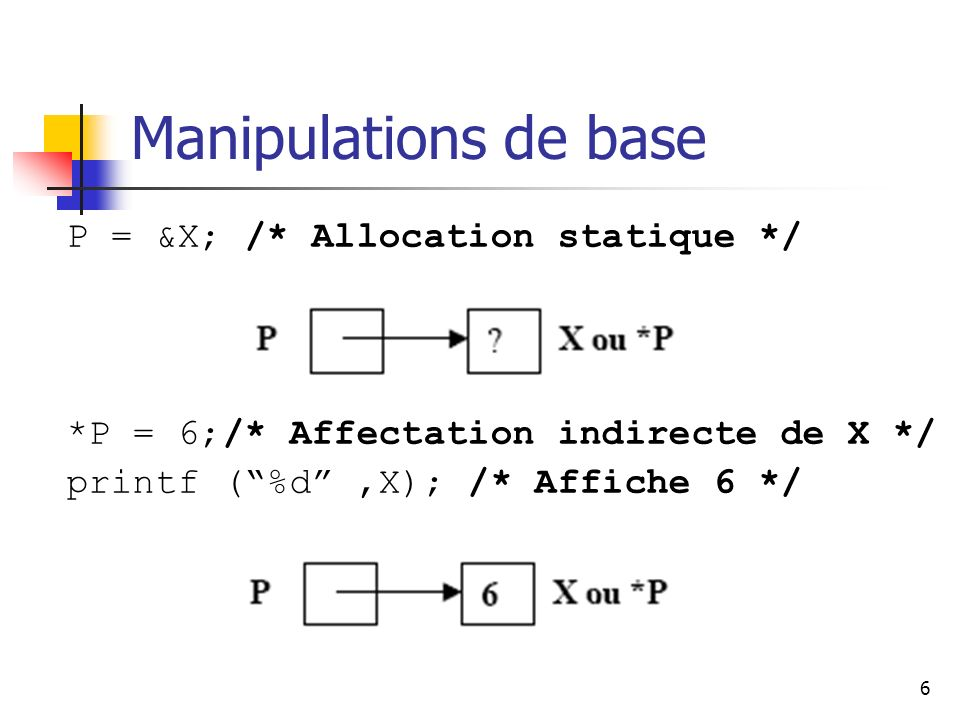 7 Manipulations de base P = (int*) malloc (sizeof (int)); /* Allocation dynamique */ *P = 7; /* Initialisation de lemplacement pointé par P */ printf (%d,*P); /* Affiche 7 */