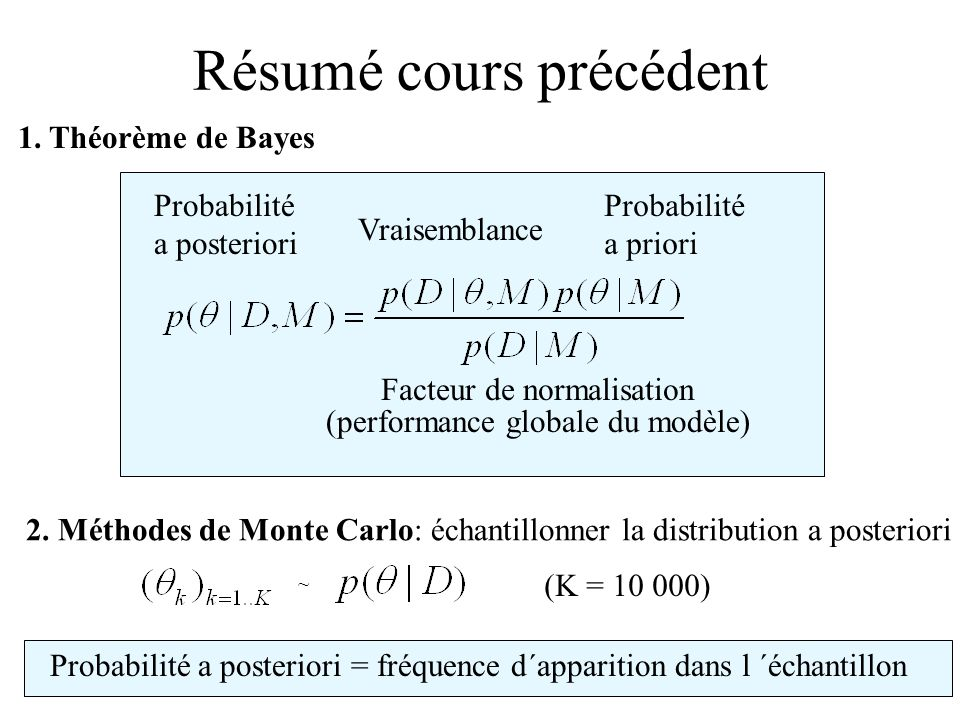 Probabilité a priori Vraisemblance Probabilité a posteriori Facteur de normalisation (performance globale du modèle) Résumé cours précédent 1. Théorèm