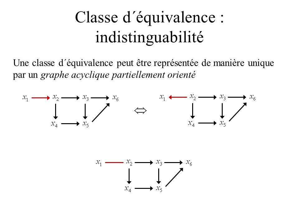 Classe d´équivalence : indistinguabilité Une classe d´équivalence peut être représentée de manière unique par un graphe acyclique partiellement orient