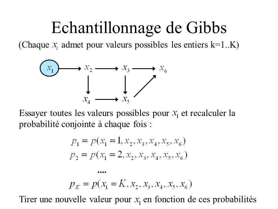 Echantillonnage de Gibbs (Chaque admet pour valeurs possibles les entiers k=1..K).... Essayer toutes les valeurs possibles pour et recalculer la proba