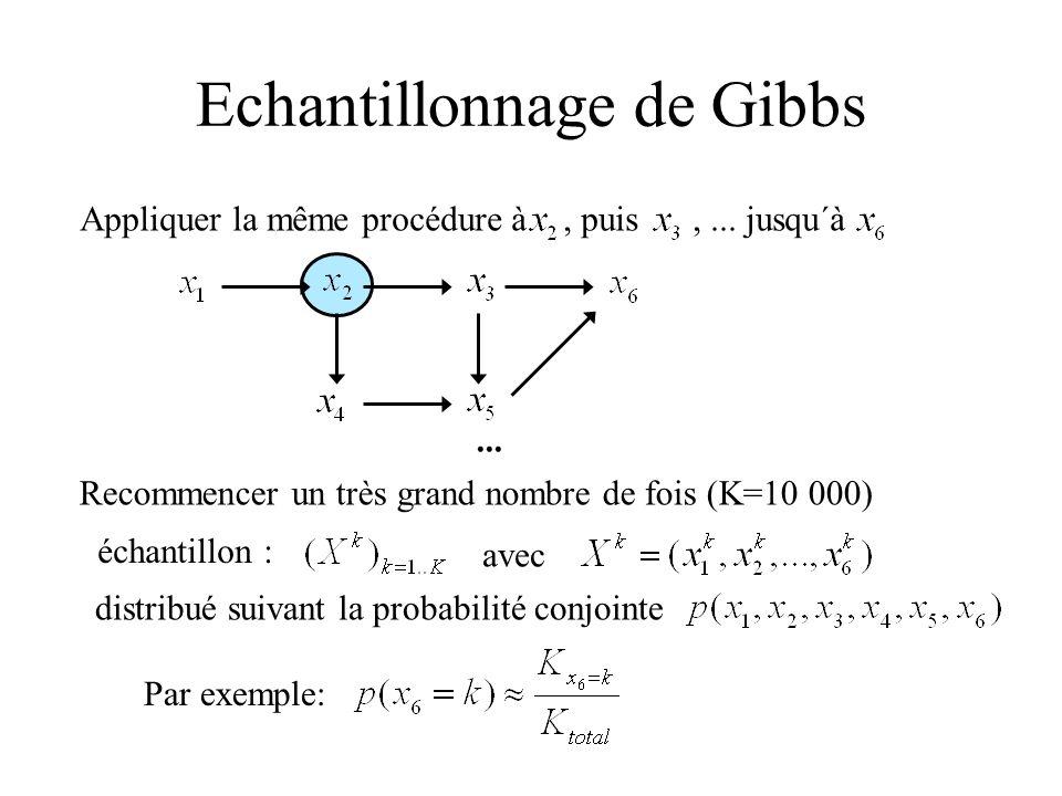 Echantillonnage de Gibbs Appliquer la même procédure à, puis,... jusqu´à... Recommencer un très grand nombre de fois (K=10 000) échantillon : avec dis