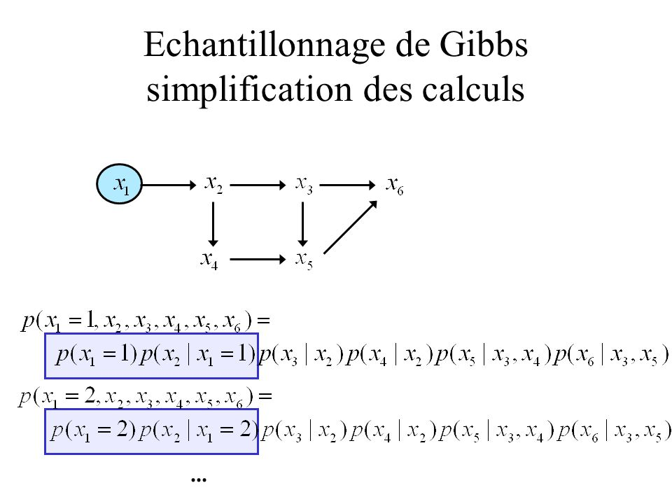 Echantillonnage de Gibbs simplification des calculs...