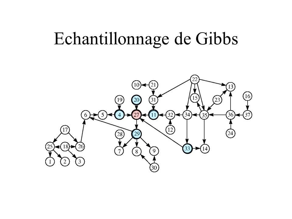 Echantillonnage de Gibbs