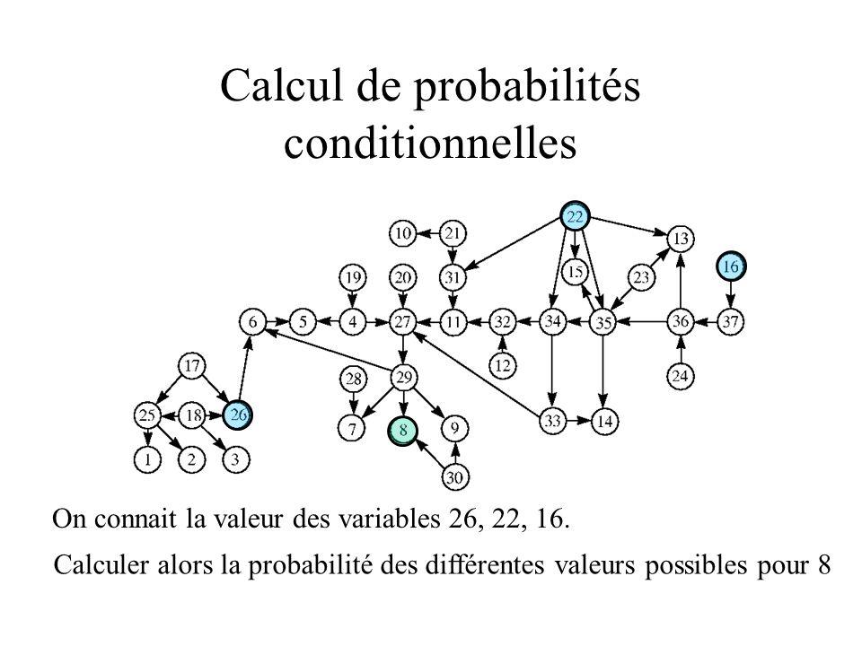 Calcul de probabilités conditionnelles On connait la valeur des variables 26, 22, 16. Calculer alors la probabilité des différentes valeurs possibles
