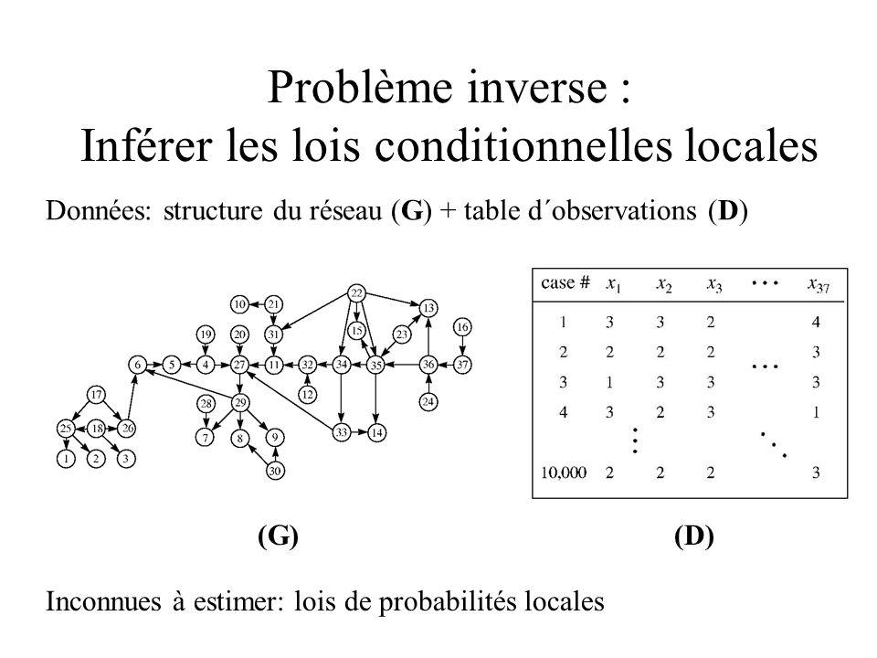 Problème inverse : Inférer les lois conditionnelles locales Données: structure du réseau (G) + table d´observations (D) Inconnues à estimer: lois de p