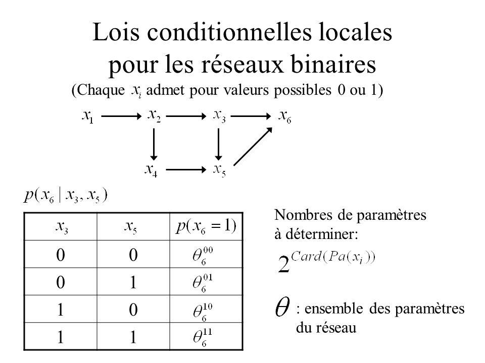 Lois conditionnelles locales pour les réseaux binaires (Chaque admet pour valeurs possibles 0 ou 1) 00 01 10 11 Nombres de paramètres à déterminer: :