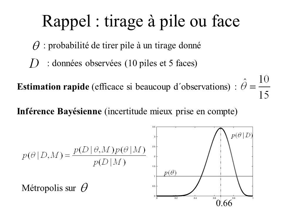Rappel : tirage à pile ou face : probabilité de tirer pile à un tirage donné : données observées (10 piles et 5 faces) Estimation rapide (efficace si