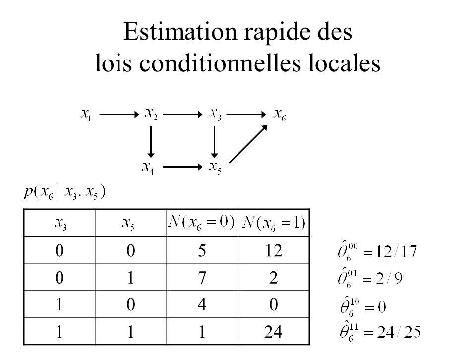 Estimation rapide des lois conditionnelles locales 00512 0172 1040 11124