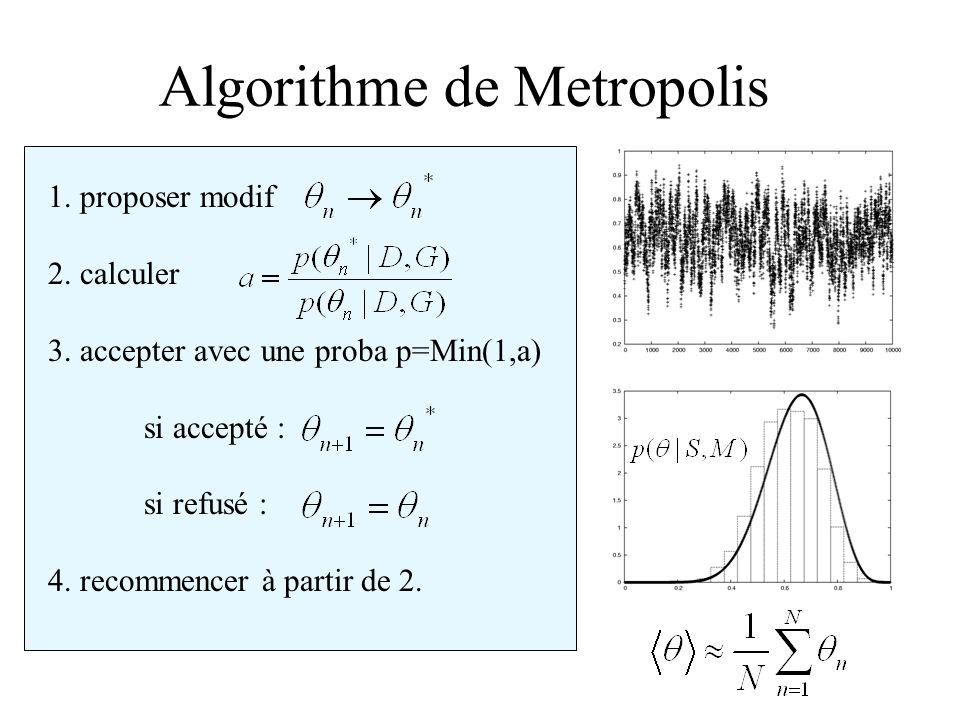 Algorithme de Metropolis 1. proposer modif 2. calculer 3. accepter avec une proba p=Min(1,a) si accepté : si refusé : 4. recommencer à partir de 2.