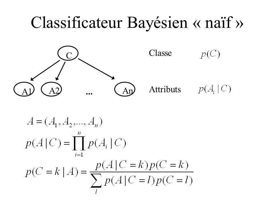 Classificateur Bayésien « naïf » C A1 A2An... Classe Attributs