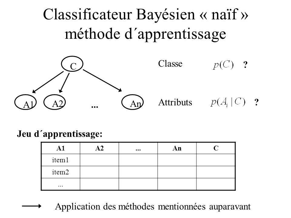 Classificateur Bayésien « naïf » méthode d´apprentissage C A1 A2An... Classe Attributs ? ? Jeu d´apprentissage: A1A2...AnC item1 item2... Application