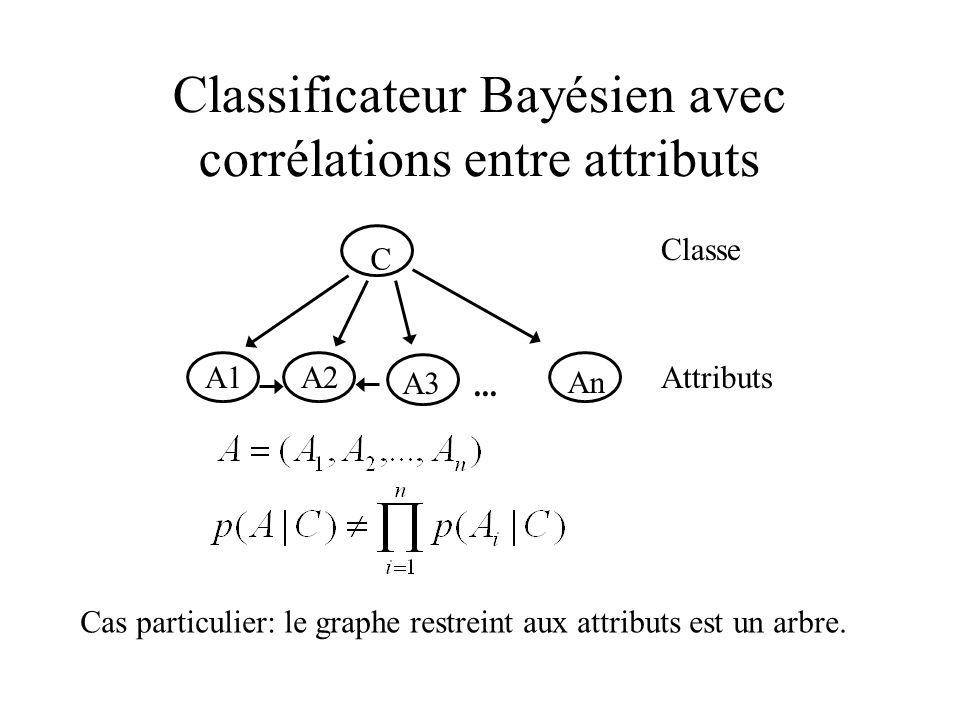 Classificateur Bayésien avec corrélations entre attributs C A1A2 An... Classe Attributs A3 Cas particulier: le graphe restreint aux attributs est un a