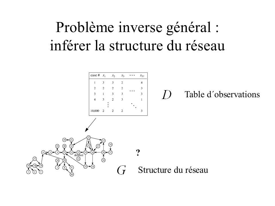 Problème inverse général : inférer la structure du réseau ? Table d´observations Structure du réseau