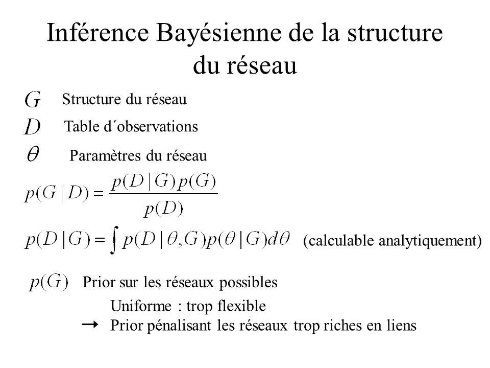 Inférence Bayésienne de la structure du réseau Structure du réseau Table d´observations Paramètres du réseau (calculable analytiquement) Prior sur les