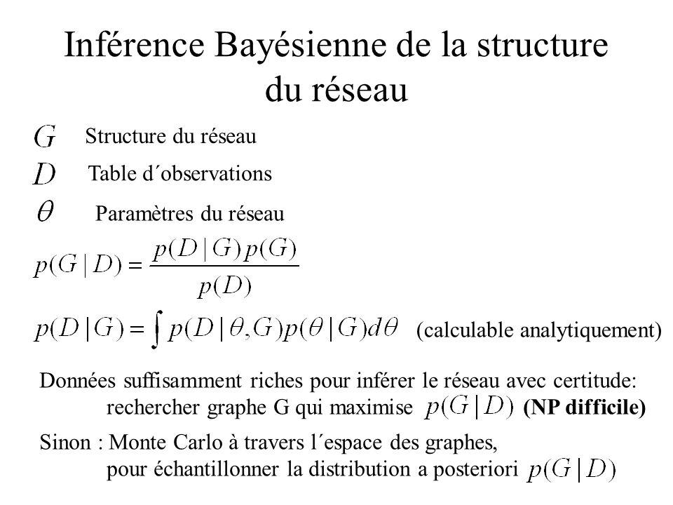 Inférence Bayésienne de la structure du réseau Structure du réseau Table d´observations Paramètres du réseau Données suffisamment riches pour inférer